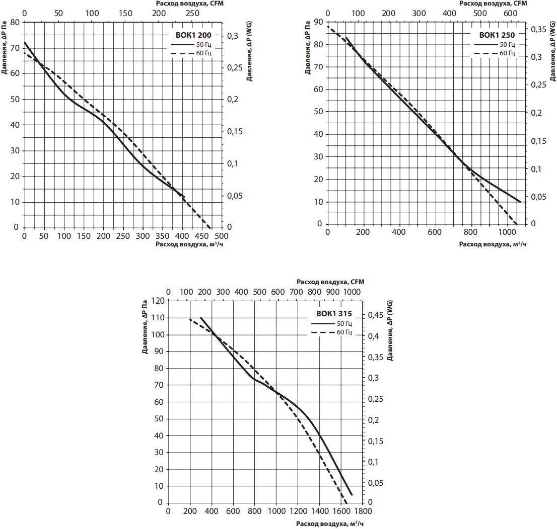 Крышный вентилятор Вентс ВОК1 - Аэродинамические характеристики