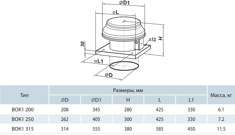 Крышный вентилятор Вентс ВОК1 - Размеры
