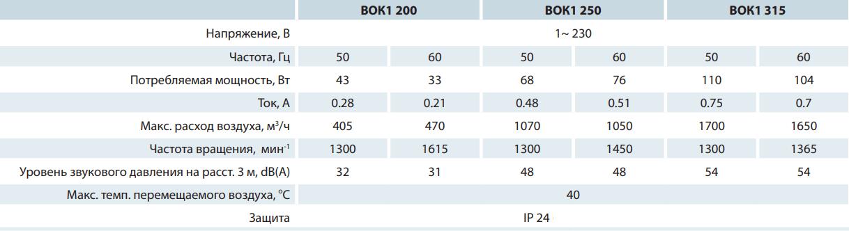 Крышный вентилятор Вентс ВОК1 - Технические характеристики