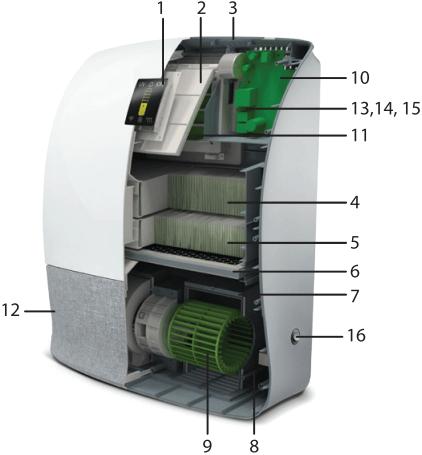 Приточный очиститель воздуха Ballu Oneair ASP-200P - Конструкция