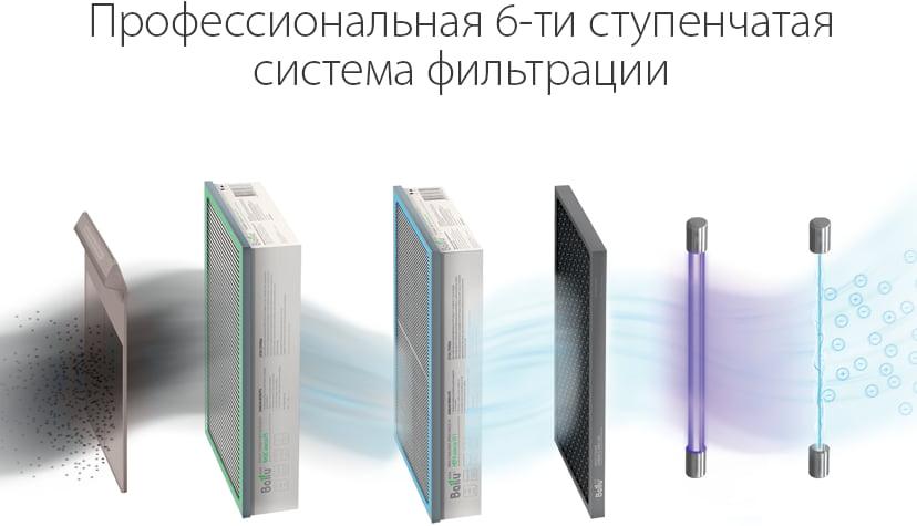Приточный очиститель воздуха Ballu Oneair ASP-200P - Фильтрация