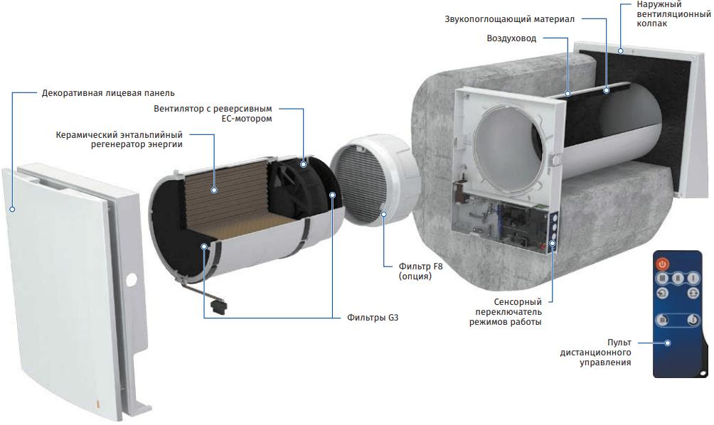 Проветриватель Blauberg Vento Expert - Конструкция