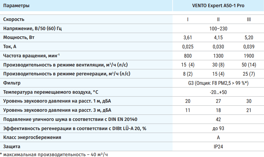 Проветриватель Blauberg Vento Expert - Технические характеристики