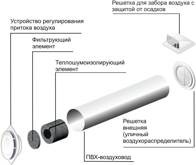 Приточный клапан Era КП - Конструкция