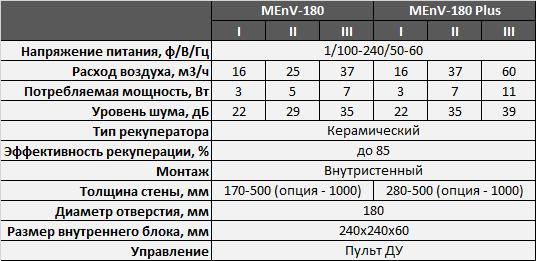 Проветриватель-рекуператор Marley MEnV-180 - Характеристики