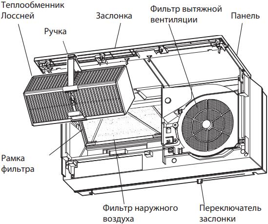 Проветриватель Mitsubishi Electric Lossnay VL-100EU-E - Конструкция
