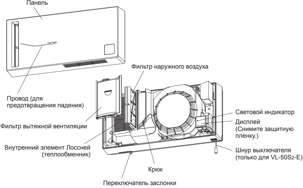 Проветриватель Mitsubishi Electric Lossnay VL-50 - Конструкция
