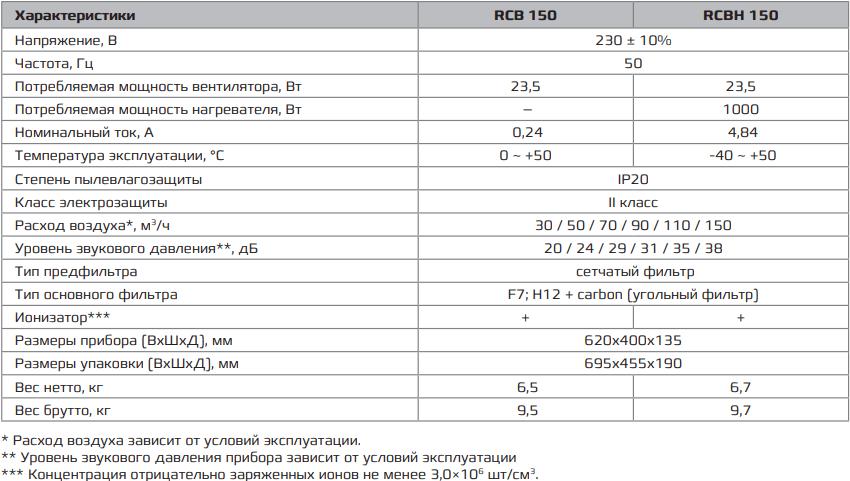 Приточно-очистительный комплекс Royal Clima Brezza RCBH 150 - Характеристики