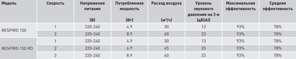 Проветриватель-рекуператор Soler&Palau Respiro 150 - Характеристики