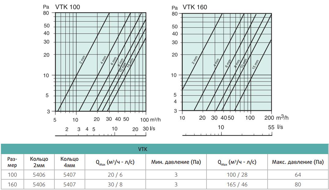Саморегулирующийся приточный клапан Systemair VTK - Аэродинамические характеристики