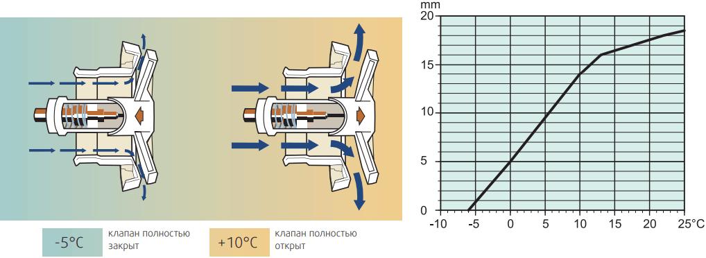 Саморегулирующийся приточный клапан Systemair VTK - Открытие клапана от температуры