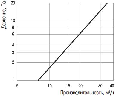 Стеновой проветриватель Вентс ПС 102 - Аэродинамические характеристики