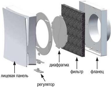Стеновой проветриватель Вентс ПС 102 - Конструкция