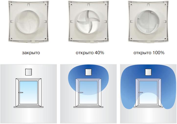 Стеновой проветриватель Вентс ПС 102 - Распределение воздушного потока при различном положении регулятора воздуха