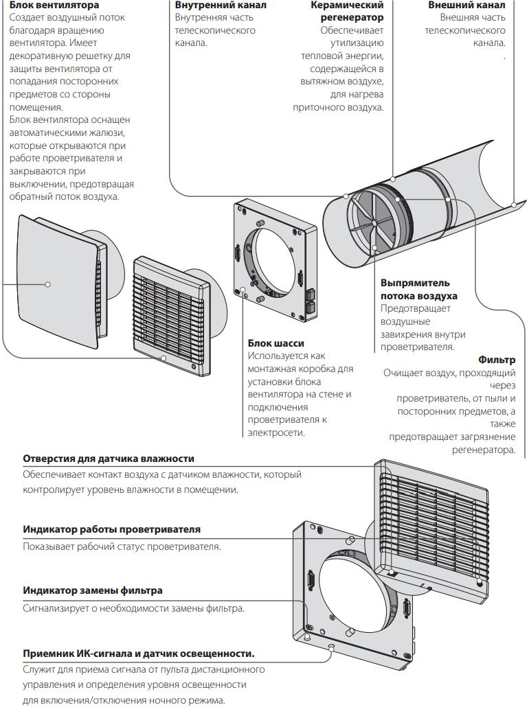 Проветриватель Вентс ТвинФреш Комфо РБ1-50 - Конструкция