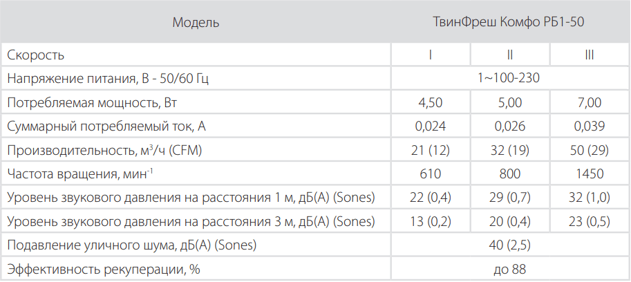 Проветриватель Вентс ТвинФреш Комфо РБ1-50 - Технические характеристики