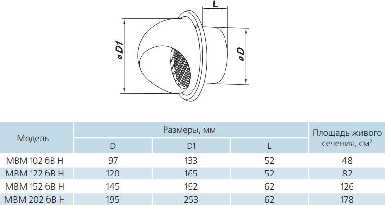 Колпак круглый из нержавеющей стали Вентс МВМ бВ Н - Размеры