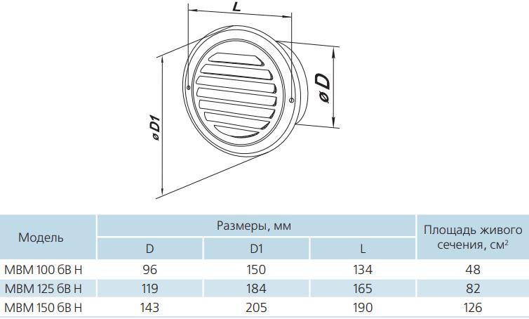 Вентиляционная решетка круглая из нержавеющей стали Вентс МВМ бВ Н - Размеры