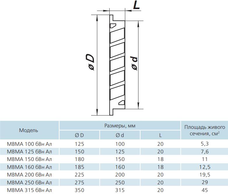 Вентиляционная решетка круглая алюминиевая Вентс МВМА бВн Ал - Размеры