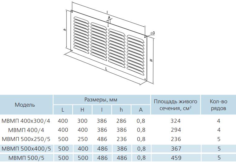 Многорядная решетка квадратная металлическая Вентс МВМП - Размеры