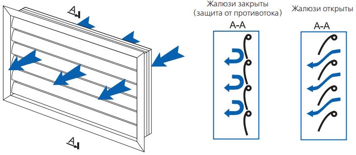 Вентс ГР - Распределение воздушного потока
