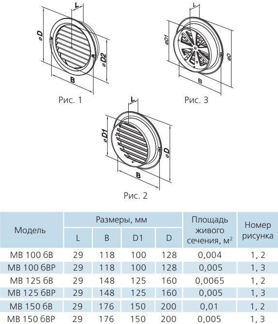 Вентиляционная решетка круглая пластиковая Вентс МВ бВ-бВР - Размеры