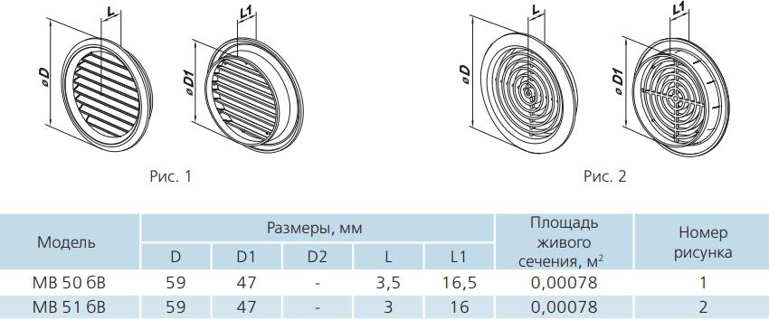 Дверная решетка круглая пластиковая Вентс МВ 50-51 бВ - Размеры