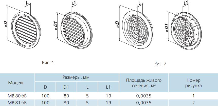 Дверная решетка круглая пластиковая Вентс МВ 80-81 бВс - Размеры