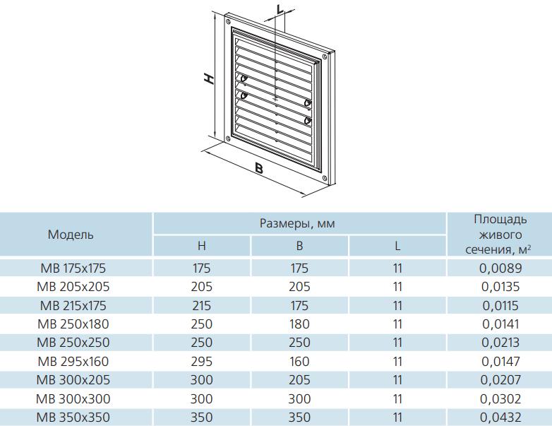 Вентиляционная решетка одноэлементная пластиковая Вентс МВ - Размеры