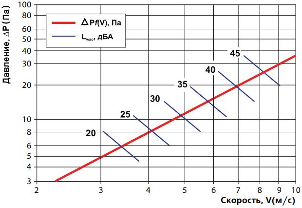 Радиаторная решетка пластиковая Вентс НУН-НГН - График потери давления и звуковой мощности