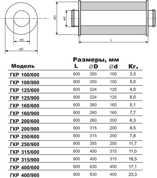 Шумоглушитель круглый канальный Airone ГКР - Размеры