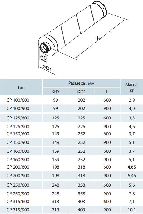 Шумоглушитель круглый канальный Вентс СР - Размеры