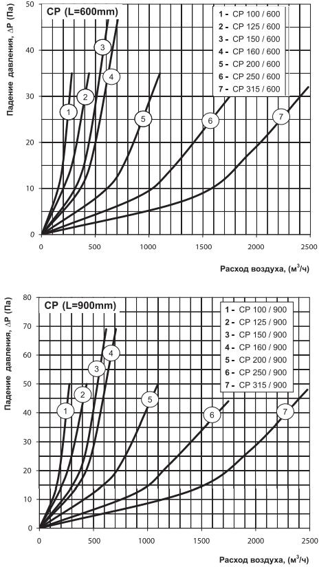 Шумоглушитель круглый канальный Вентс СР - Аэродинамические характеристики