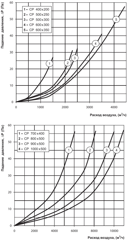 Шумоглушитель пластинчатый прямоугольный Вентс СР - Аэродинамические характеристики