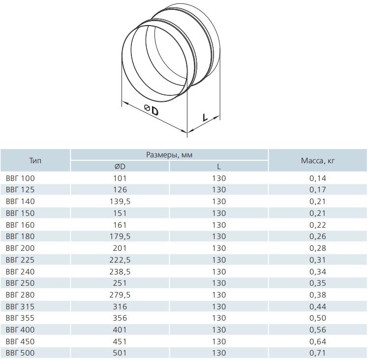 Гибкая вставка вентиляционная круглая Вентс ВВГ - Размеры