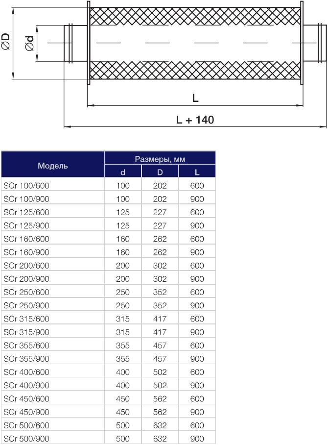 Шумоглушитель для круглых каналов Shuft SCr - Размеры