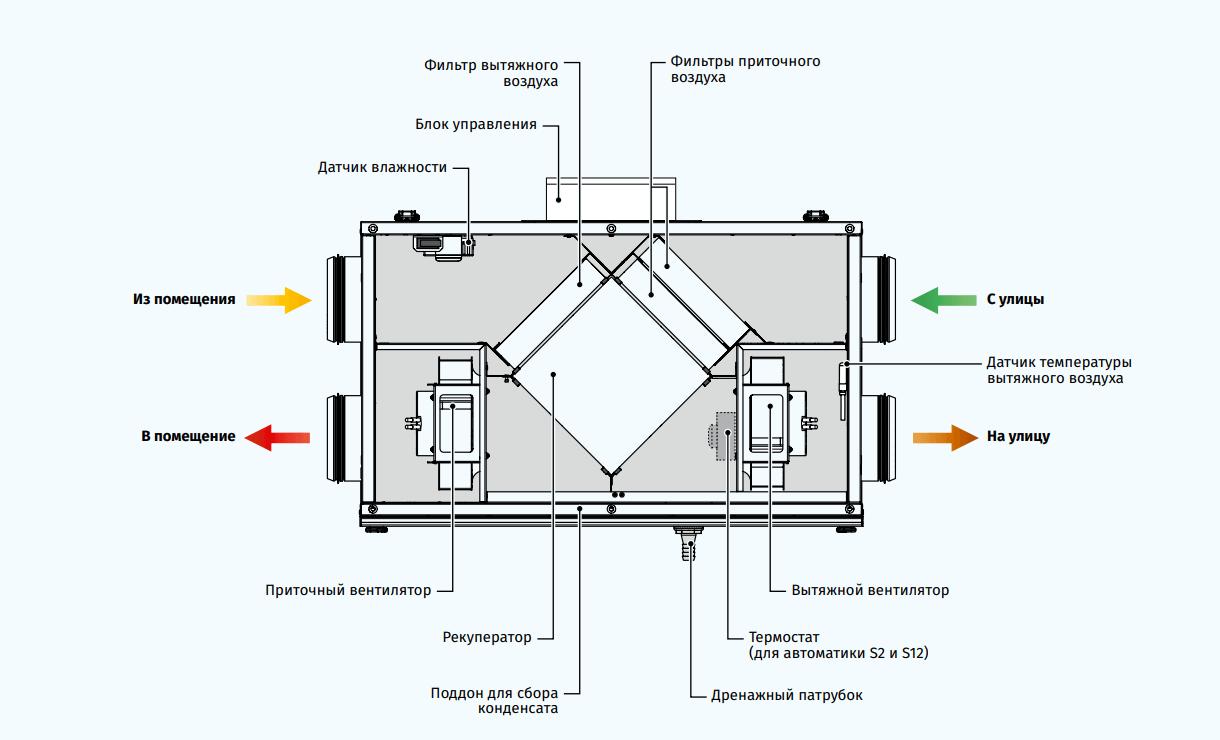 Приточно-вытяжная установка Blauberg Komfort Ultra L250 - Конструкция