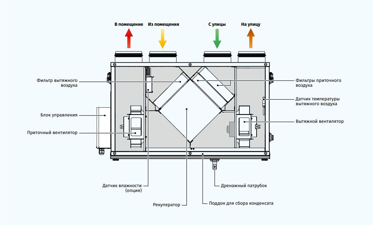 Приточно-вытяжная установка Blauberg Komfort Ultra S250 - Конструкция