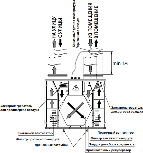 Blauberg Komfort EC SE320-2x2 - Конструкция