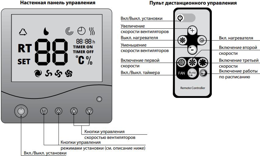 Blauberg Komfort EC SE320-2x2 - Управление