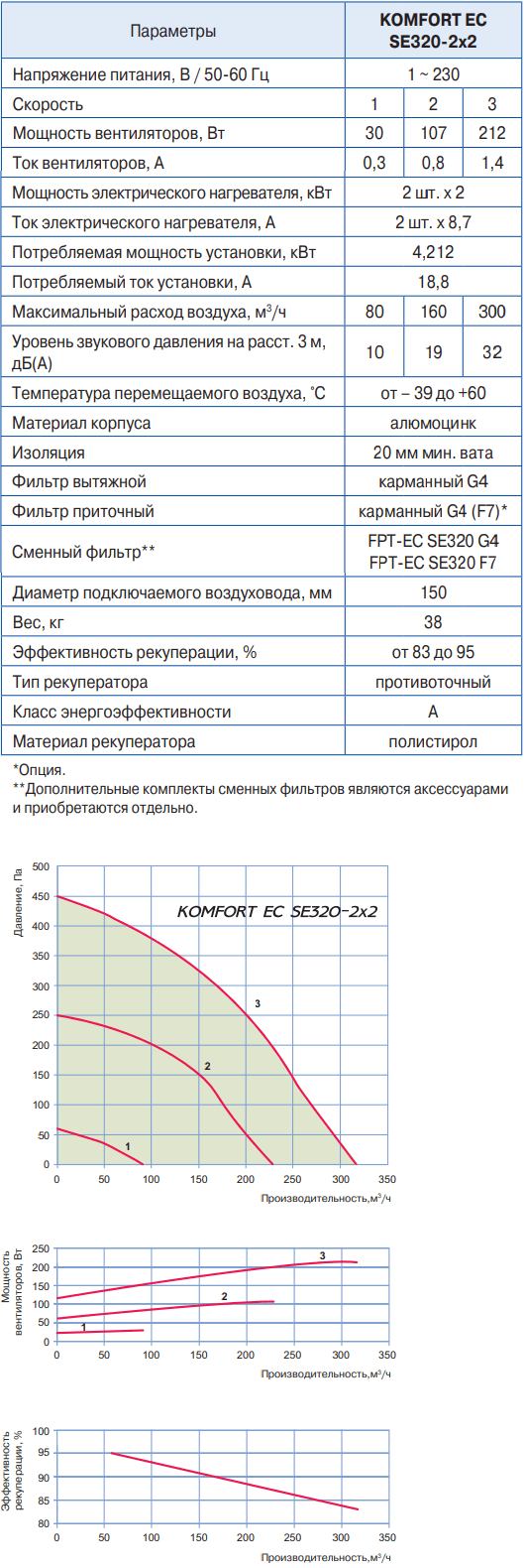 Blauberg Komfort EC SE320-2x2 - Характеристики