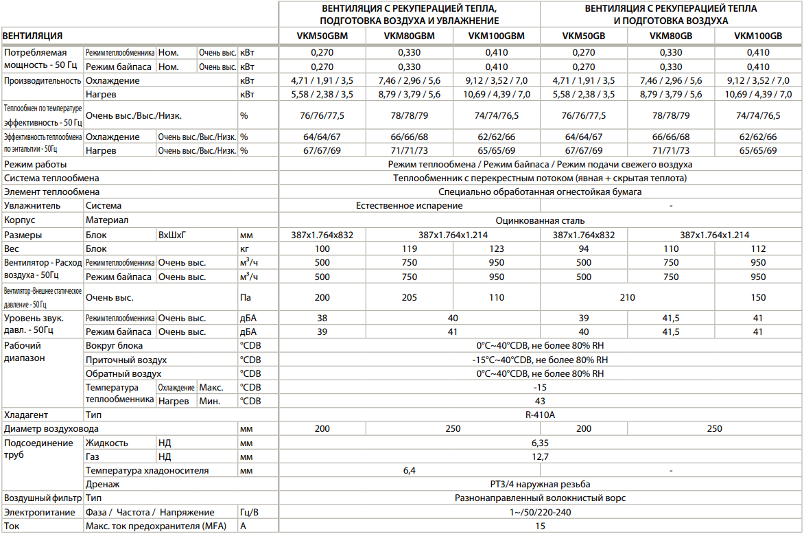 Приточно-вытяжная установка Daikin VKM - Технические характеристики