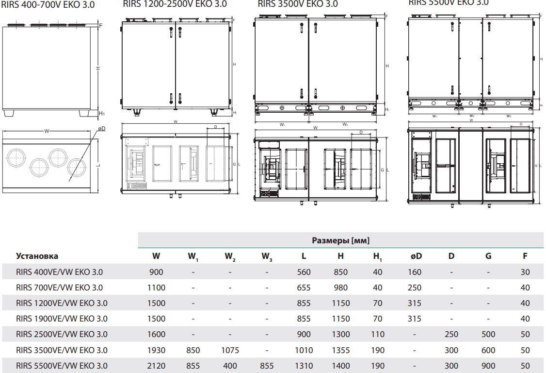 Приточно-вытяжная установка Salda RIRS V EKO 3.0 - Размеры