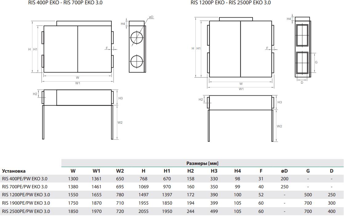 Приточно-вытяжная установка Salda RIS P EKO 3.0 - Размеры