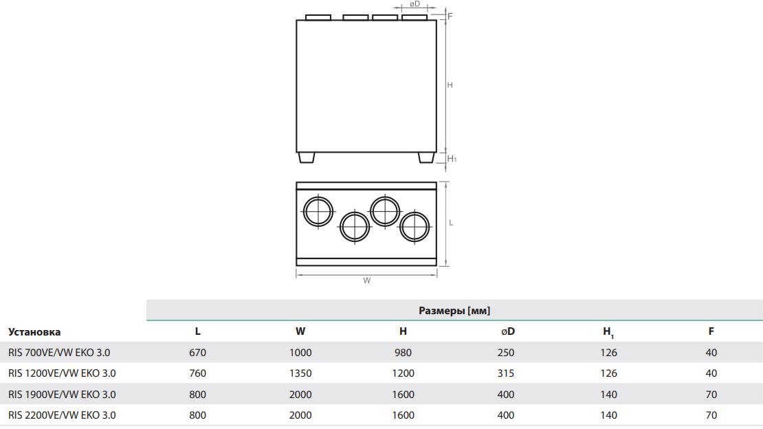 Приточно-вытяжная установка Salda RIS V EKO 3.0 - Размеры