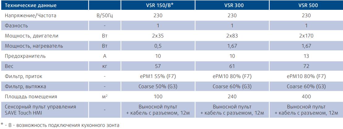 Приточно-вытяжная установка Systemair SAVE VSR - Технические характеристики
