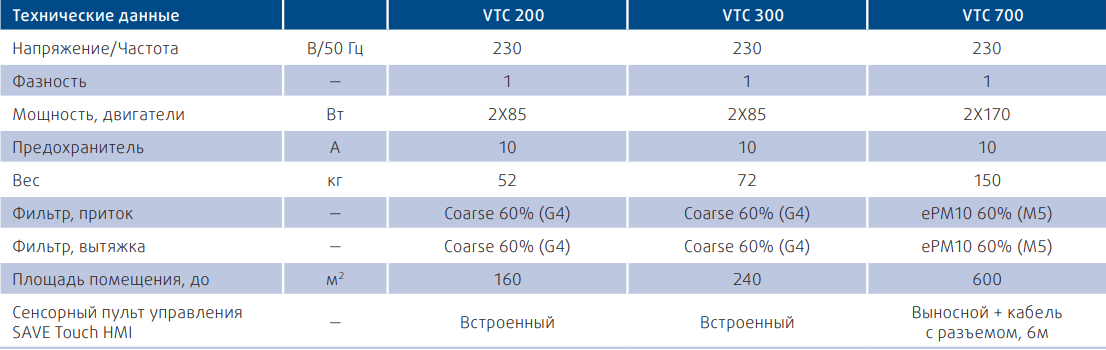 Приточно-вытяжная установка Systemair SAVE VTC - Технические характеристики