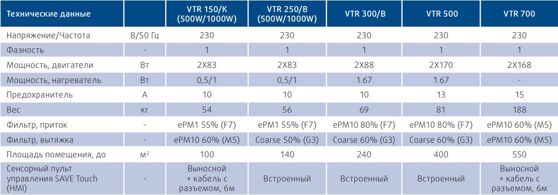 Приточно-вытяжная установка Systemair SAVE VTR - Технические характеристики