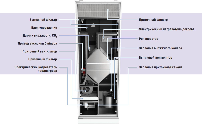 Приточно-вытяжная установка Вентс ДВУТ/ДВУЭ ГБ/ГБЭ ЕС - Конструкция