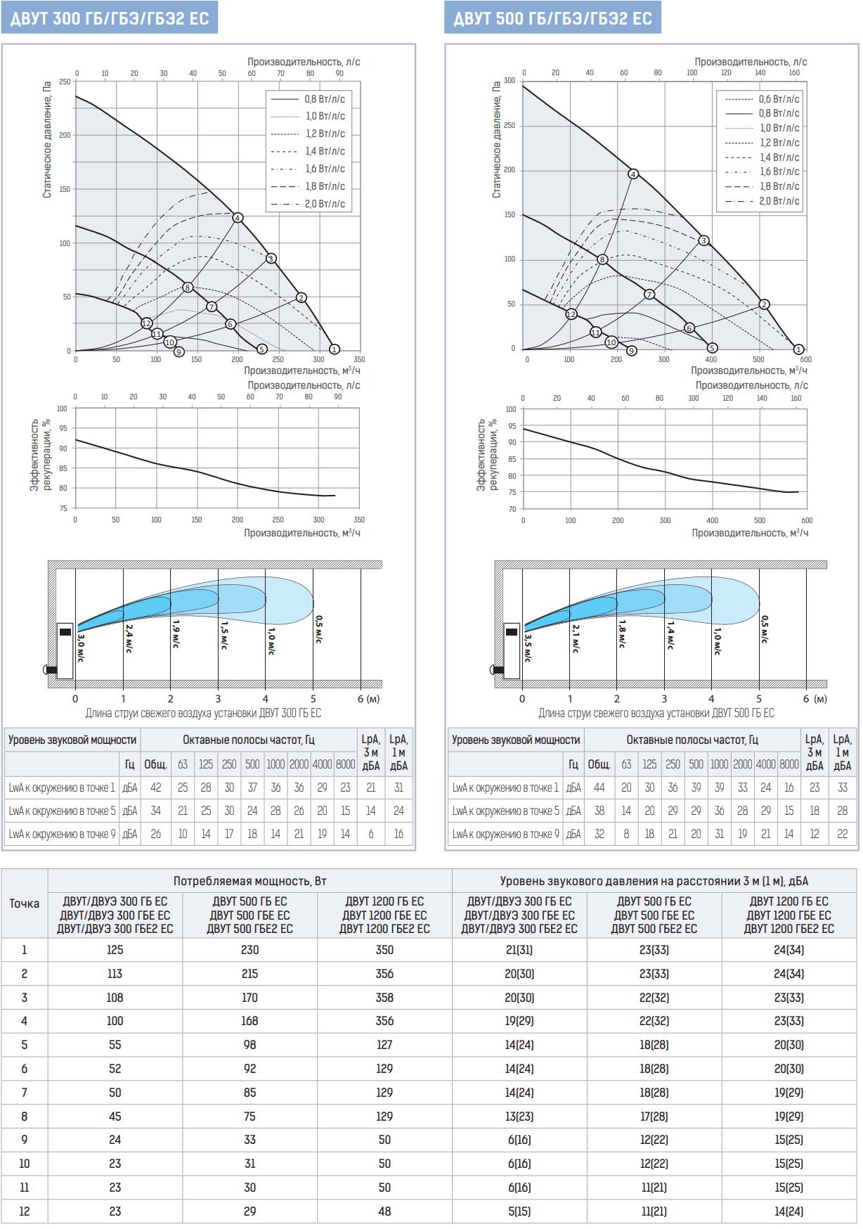 Приточно-вытяжная установка Вентс ДВУТ/ДВУЭ ГБ/ГБЭ ЕС - Рабочие характеристики